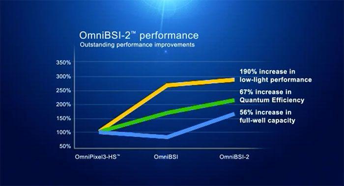 OmniBSI2 perfs