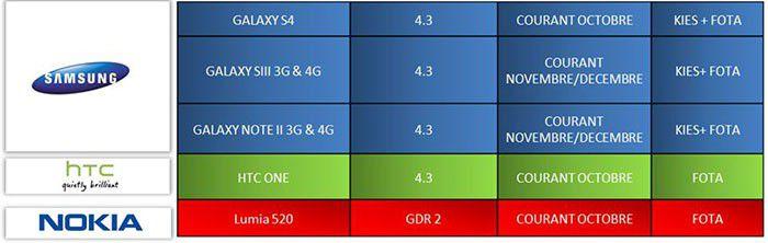Tableau des mises à jour Android 4.3 chez SFR pour les Samsung Galaxy S4, Galaxy S3 et Galaxy Note 2