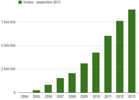 Lesnumeriques visites juillet 2013