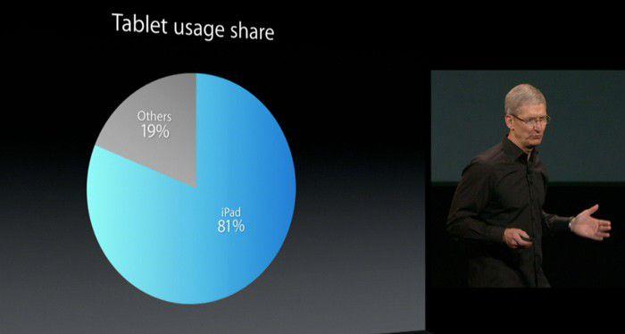 Ipad 81 pourcent