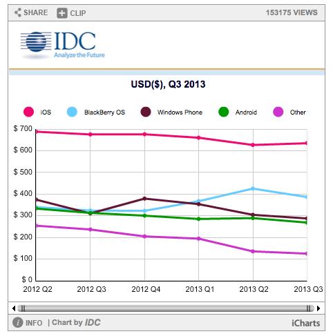 Idc prix moyen smartphone 2013