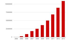 Audience Les Numériques 2013 : 109 millions de visites