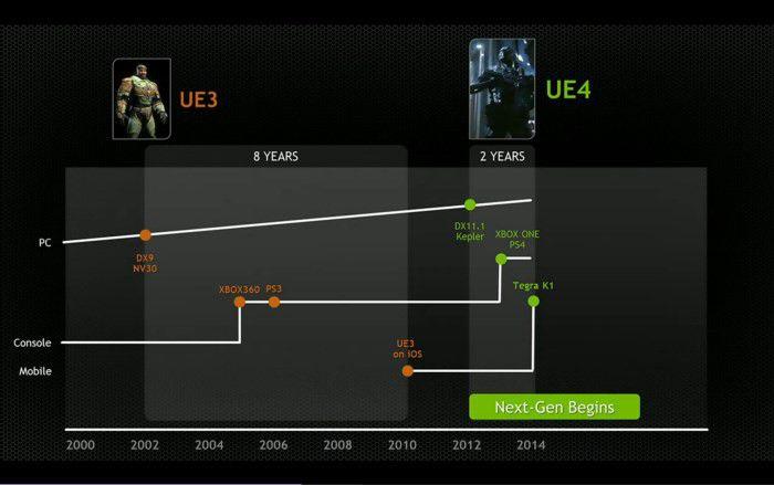 Nvidia Tegra K1 b