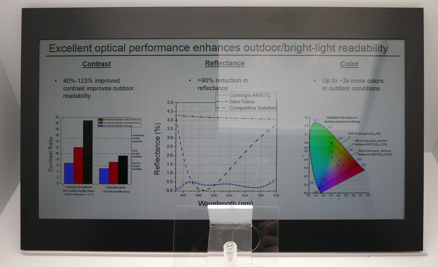 Antireflective coating corning gorilla glass 1500