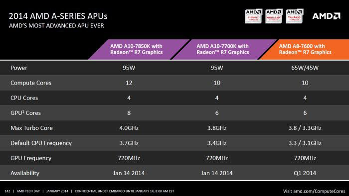 Amd kaveri launch series(1)