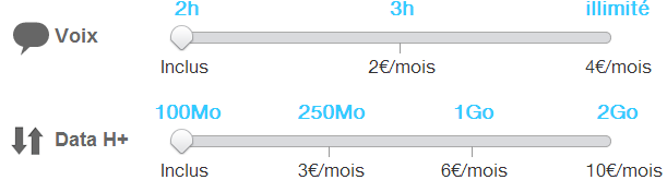 Jauges forfait perso Joe mobile