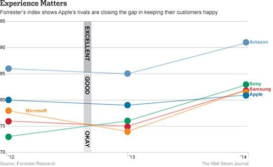 Forrester Research   Wall street journal  satisfaction client