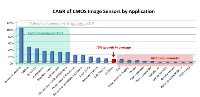 CMOS repartition marche