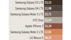 Le Samsung Galaxy S3 4G sous les 300€