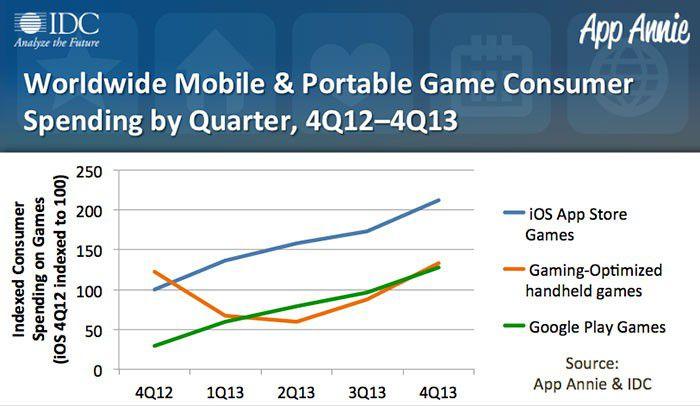 Rapport IDC et App Annie sur l'état du jeu mobile