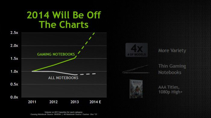 Nvidia notebook market