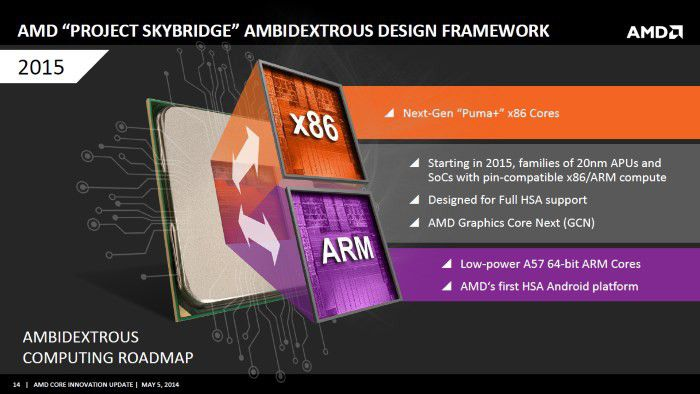 Amd core innovation skybridge
