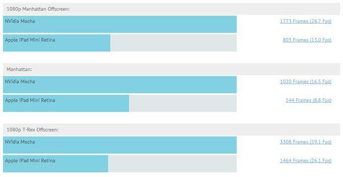 Nvidia mocha results