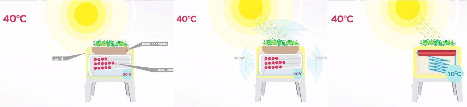 Etapes refroidissement coca