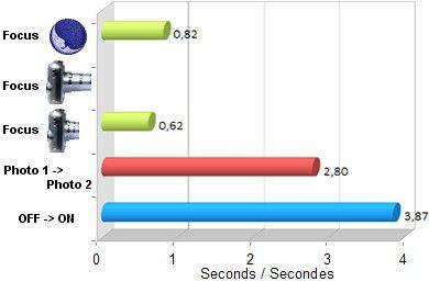 Sigma dp2 Quattro réactivité