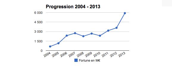 Xavier Niel, évolution de sa fortune de 2004 à 2013 (crédits Challenges)
