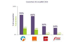 Couvertures 4G : Bouygues à 70%, Orange 66%, SFR 30%,  Free 24%.