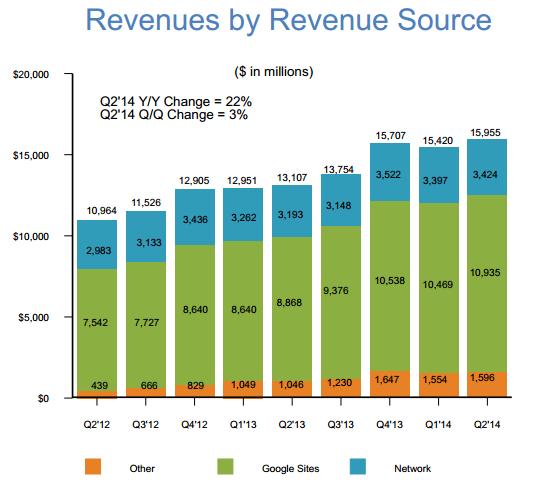 Revenue by revenue source