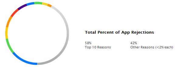 Apple top 10 raisons rejet app store