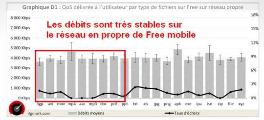 4g mark free mobile