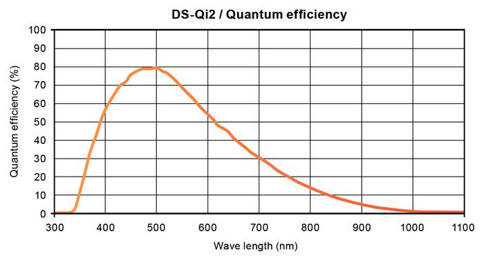 Nikon DS Qi2 quantumefficiency