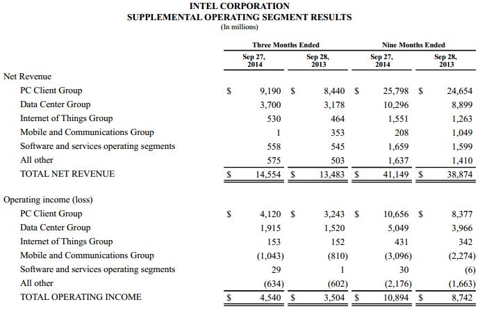 Intel Q3 2014 division tableau