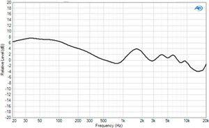 Bose QuietCOnfort25 reponse en freq p