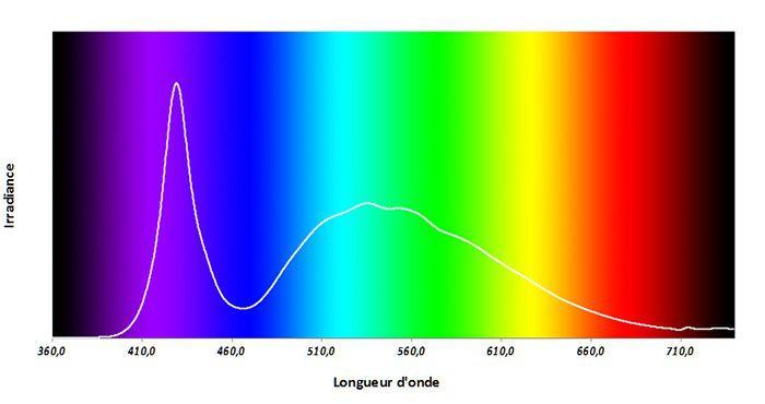 Spectre de couleur panneaux LED LaboPhoto LesNumeriques