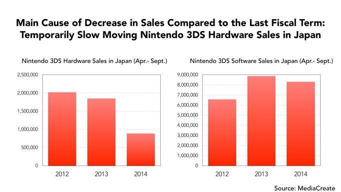 Ventes 3DS japon