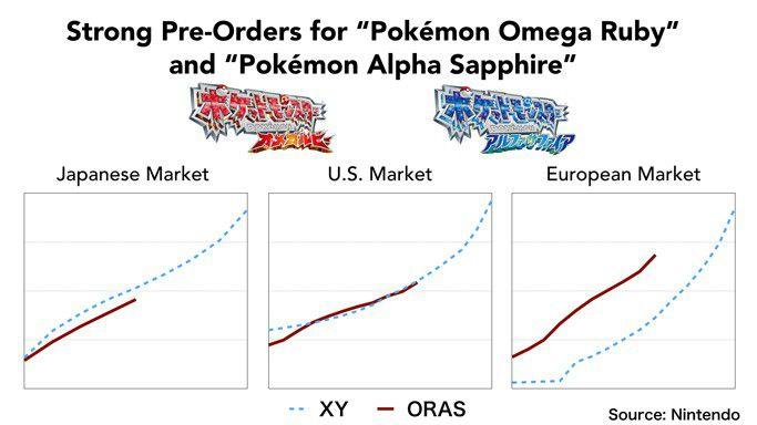 Précommandes Pkemon alpha saphir omega rubis