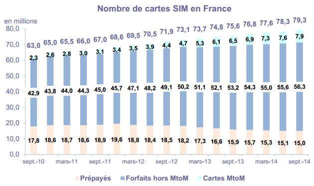 Cartes SIM en France