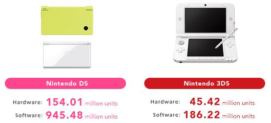 Ventes DS et 3DS
