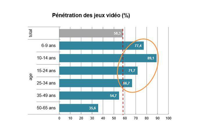 Pratiques du jeu vidéo en France, septembre 2014, graphique par âges(1)