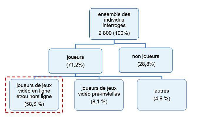 Pratiques du jeu vidéo en France, septembre 2014, graphique par types de joueurs
