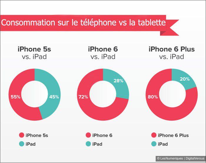 Les utilisateurs d'iPhone 6 et iPhone 6 Plus consultent plus les contenus de l'appli sur leurs smartphones que sur leur iPad par rapport au 5s