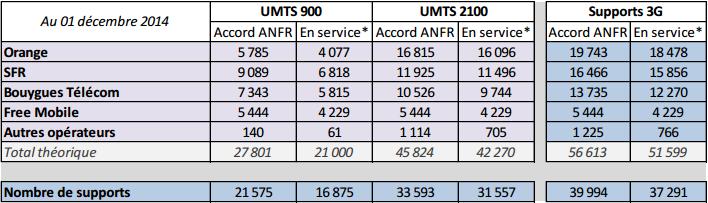 ANFR 3G décembre 2014   métropole et outremer