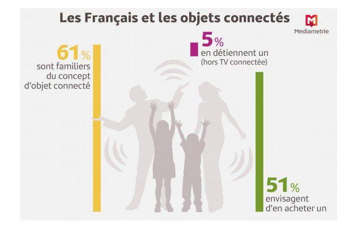 Francais objets connectes