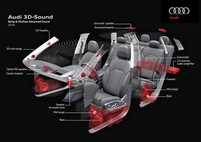 Systeme audio b%26o q7(1)