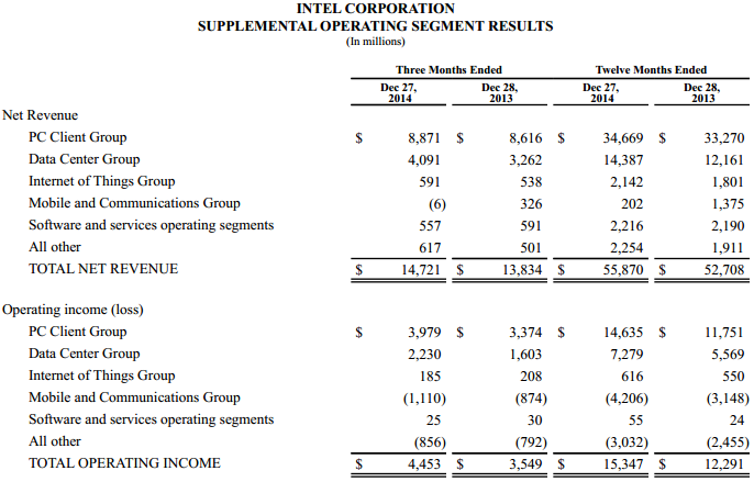 Intel Q4 2014 chiffres