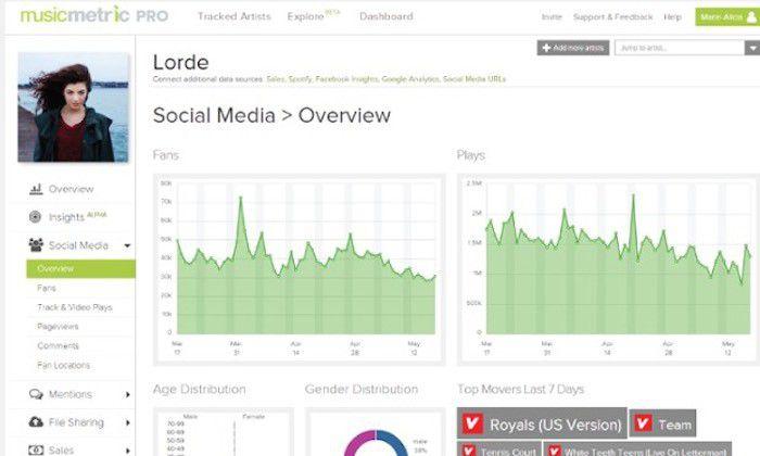 Semetric, interface d'analyse Musicmetric Pro, par artiste, capture d'écran