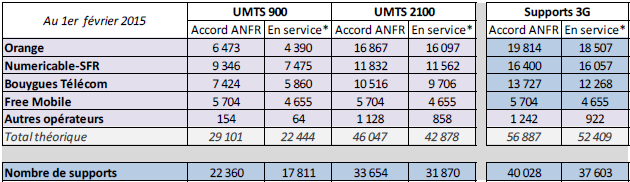ANFR 3G février 2015