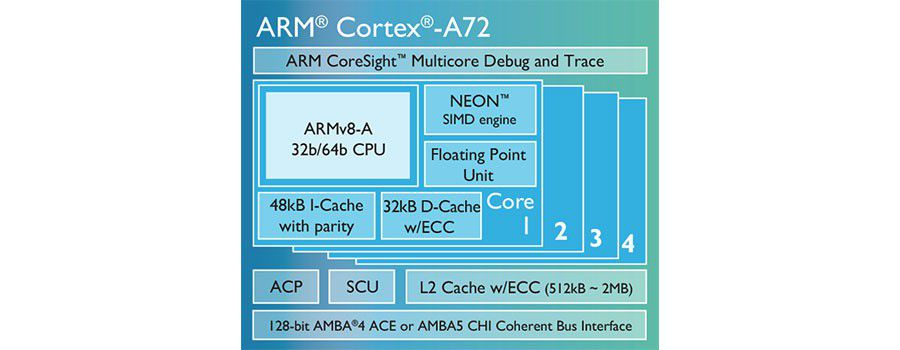 Cortex A72 chip diagram LG