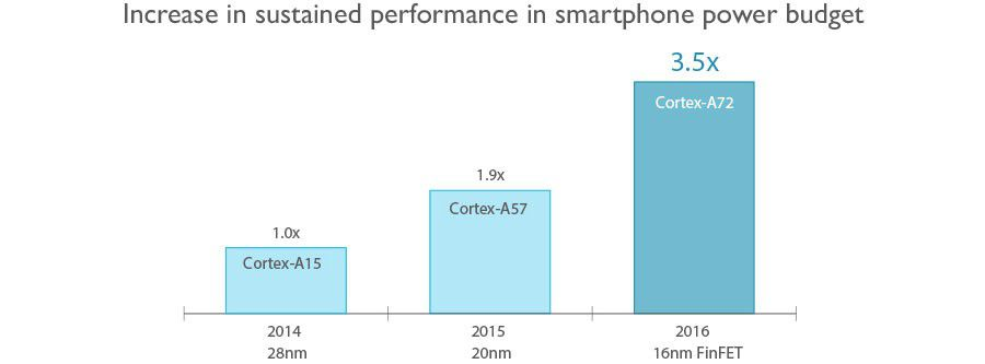 Cortex A72 performance