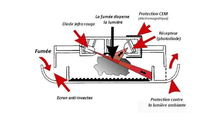 les d tecteurs de fum e quelques conseils pour bien s 39 quiper. Black Bedroom Furniture Sets. Home Design Ideas