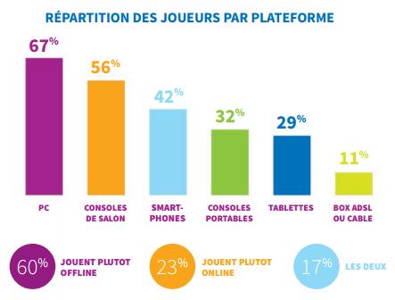 France 2014 joueurs plateformes