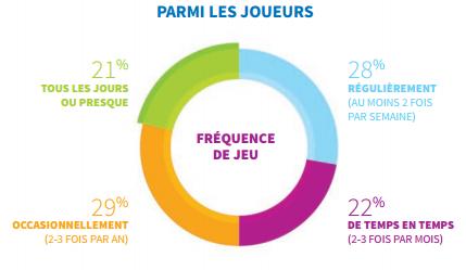 France 2014 rythme jeu