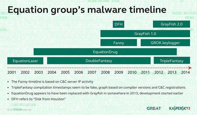 Equation group malwares