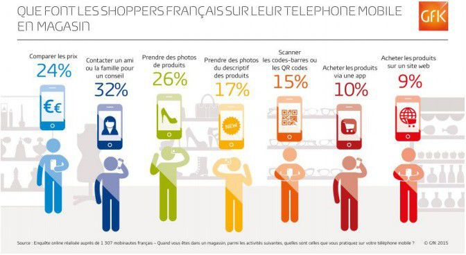 GfK shoppers français