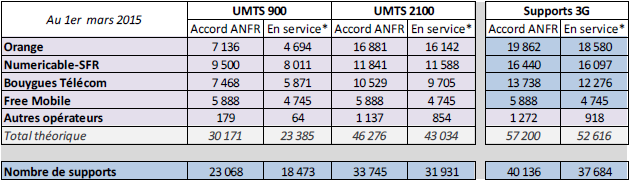 ANFR 3G mars2015