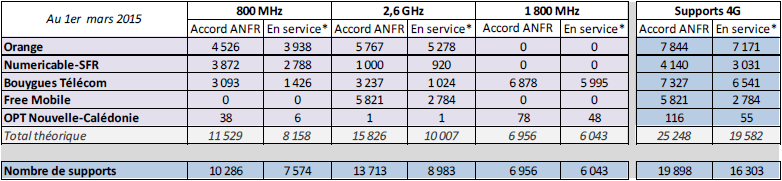 ANFR 4G mars2015